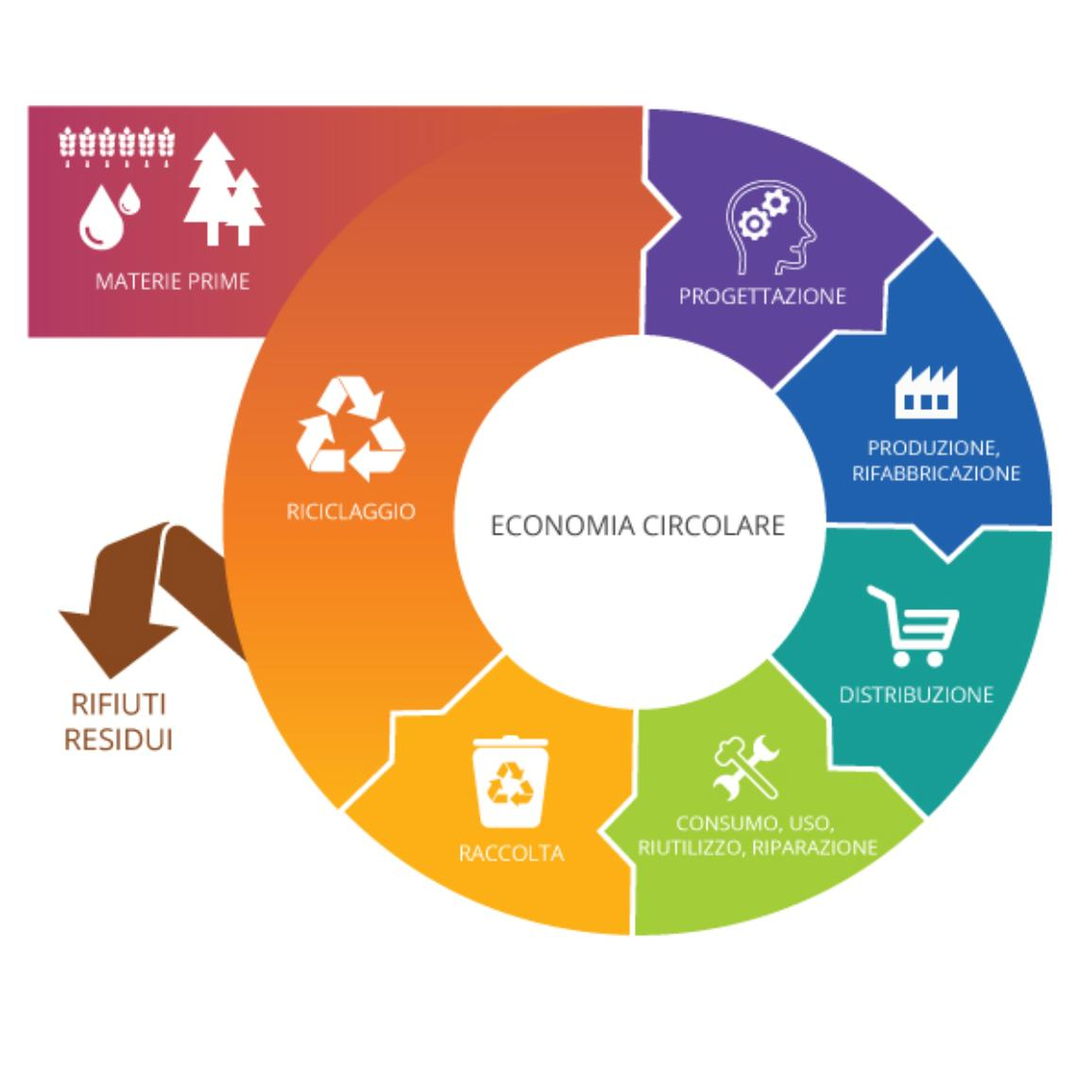 Economia circolare - schema